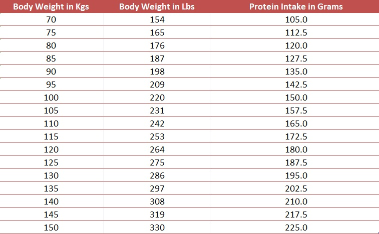 How Much Protein Per Day to Build Muscle For Different Weight Classes Involved In Resistance Training