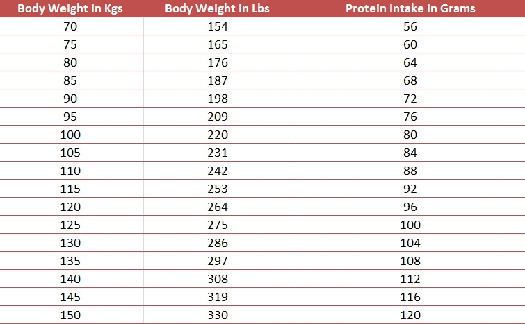 Protein Requirement To Maintain Muscles For Different Weight Classes