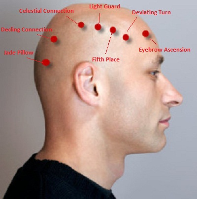 Acupressure And Acupuncture Points For Neck Pain